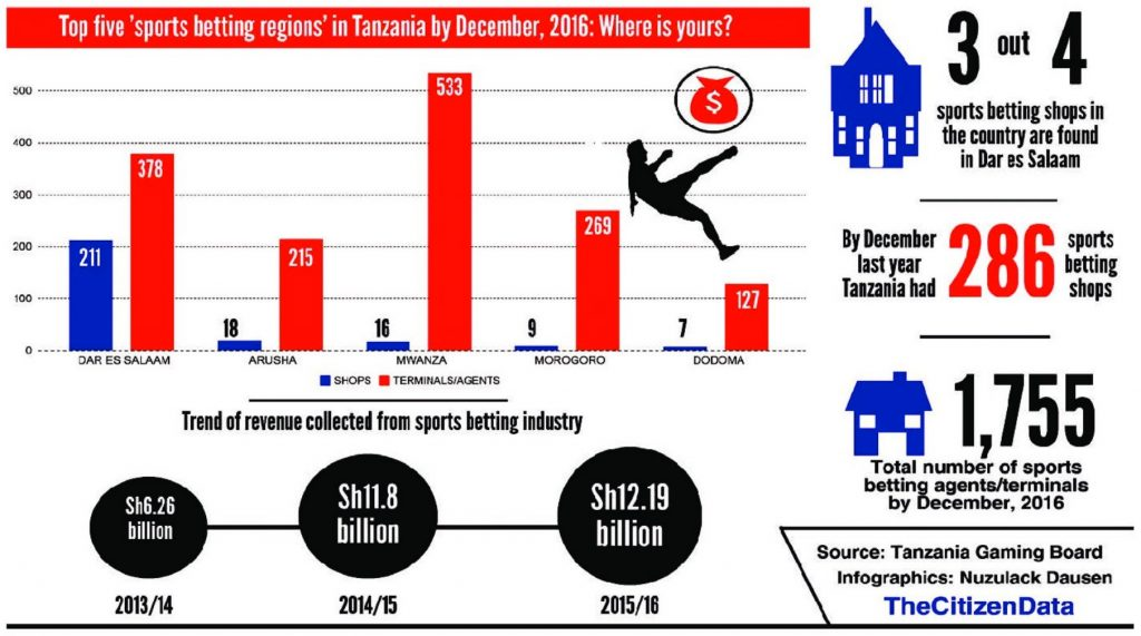 Top 5 Sports Betting Regions in Tanzania